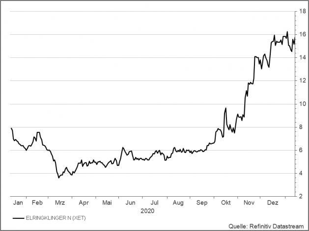 <p><strong>Elringklinger</strong><br />Aktienkurs in Euro</p>