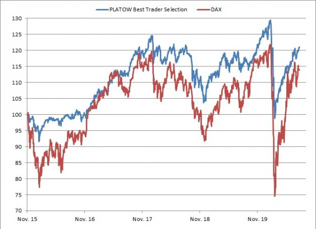 <p><br />PLATOW Best Trader Selection vs. DAX<br />Angaben indiziert; Quelle: vwd group; <a href='http://www.wikifolio.com'>www.wikifolio.com</a></p>